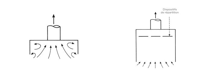 Répartition uniforme du volume d'air aspiré