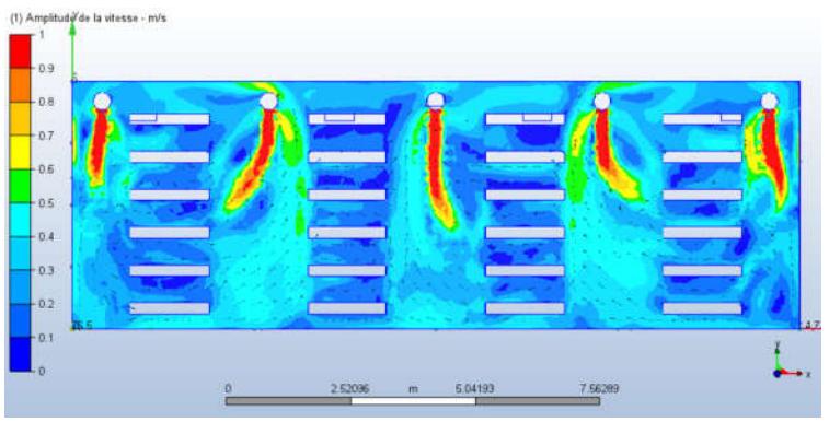 Simulation numérique des flux d'air ! après modification du réseau de diffusion par gaines textiles