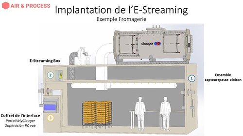 Implantation de l'E-Streaming : Exemple d'une fromagerie